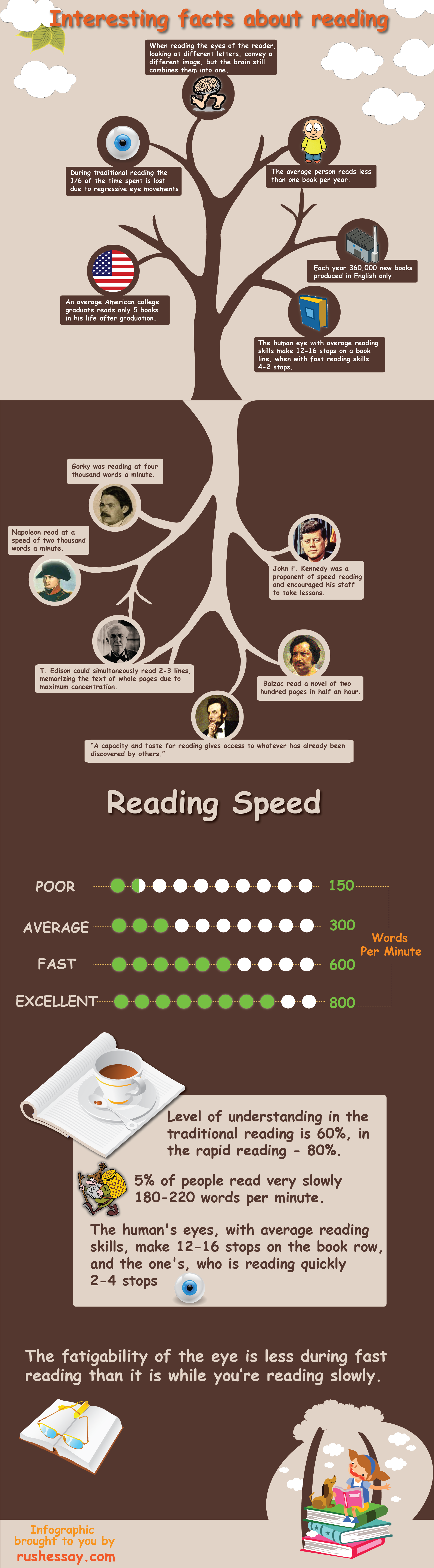 Reading_infograpjic